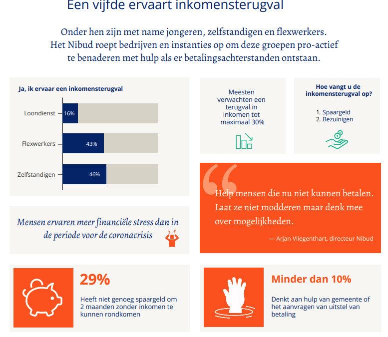 Een vijfde van de Nederlanders ervaart inkomensterugval